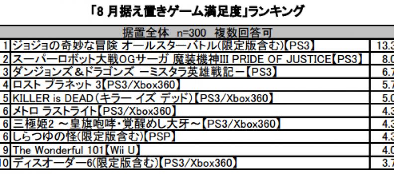【訂正】テレビゲーム好き300人に聞きました! 勝手に満足度ランキング!!8月据え置きゲーム版 ~ 据え置きゲームユーザーが回答する本格アンケートランキング ~
